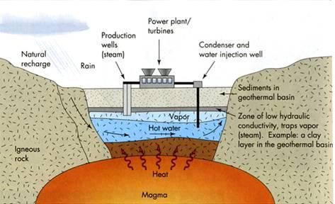 Geothermal power plant above hydrothermal reservoir